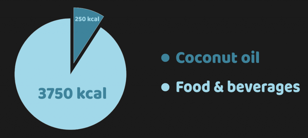 Coconut oil replaces a small fraction of food to help lose weight