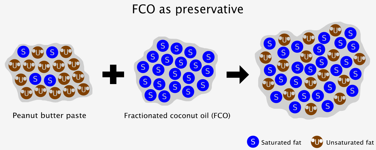 Using fractionated coconut oil as preservative