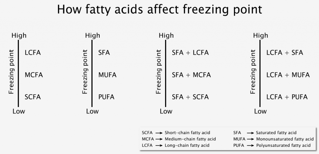 How fatty acids affect freezing point