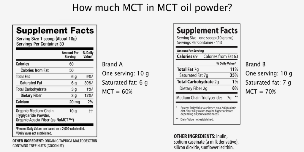 How much MCT in MCT oil powder?