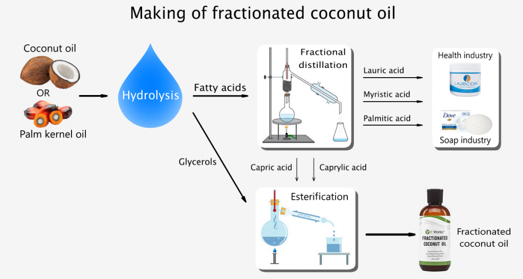 How fractionated coconut oil is made