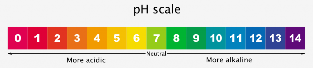 Simple pH scale