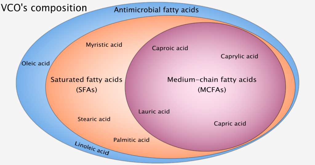 Composition of virgin coconut oil